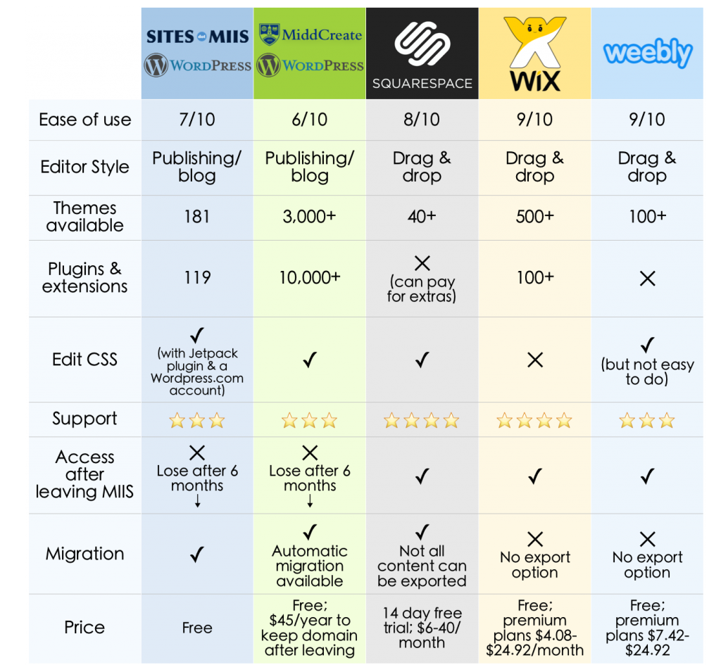 website builder comparison chart