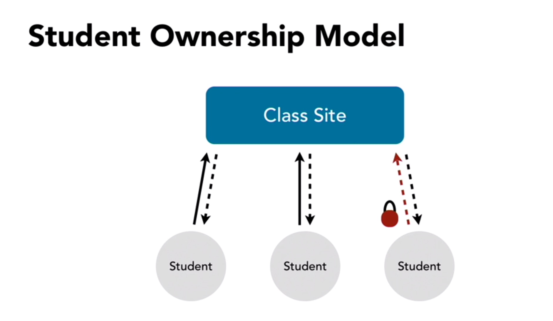 student-ownership